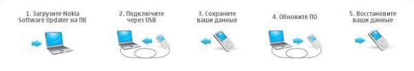 Прошивка телефона с помощью Nokia Software Updater